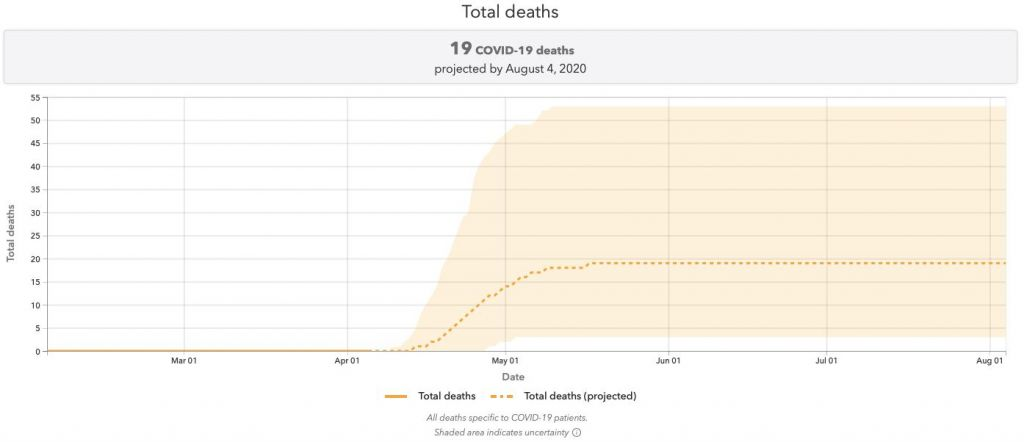 IHME's death predictions for Malta on 7th April